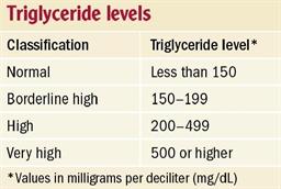 Triglyceridelevels