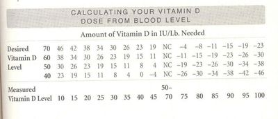 VitaminDlevels