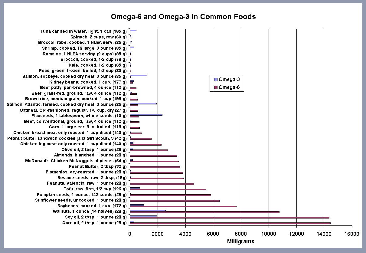 Omega6-Omega3GraphFix