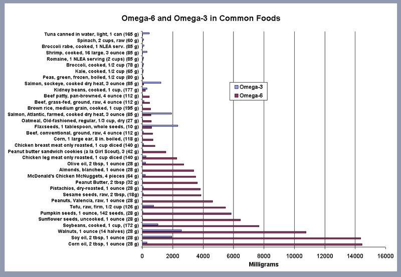 Omega6infood