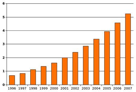 TOPautism chart