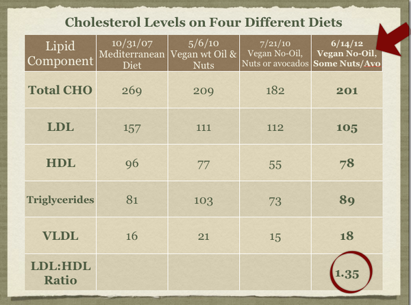Updated Lipid Chart