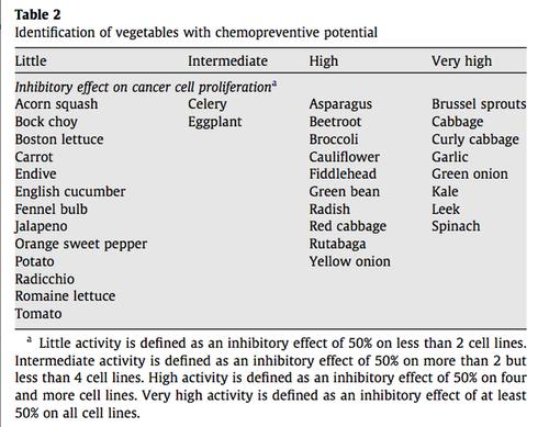 Cancer fighting vegetables,jpg