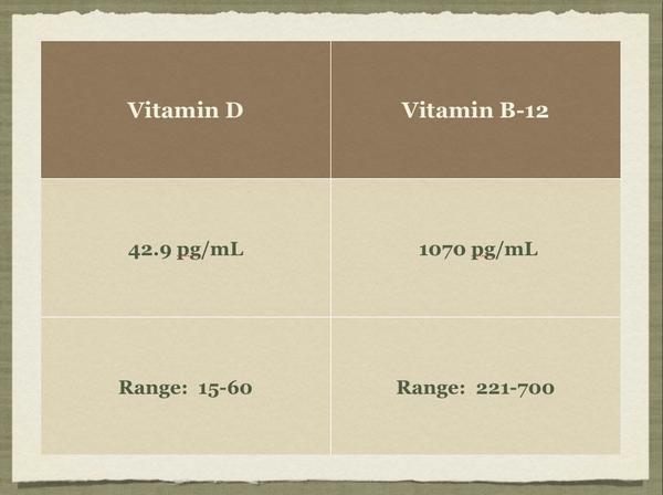 Vitamin D & B12 Levels