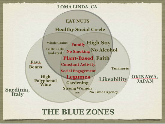 Dan Buettner's Blue Zones