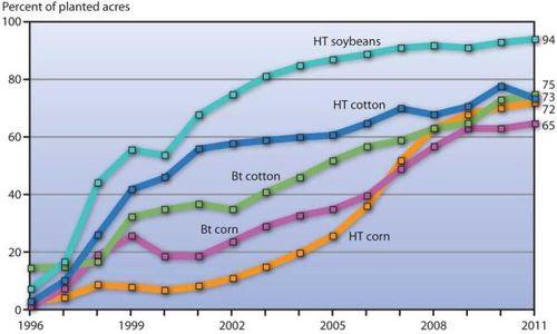 GM Crops Chart_resized600X400