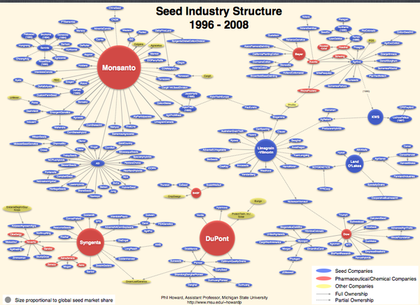 Seed Ownership Monsanto