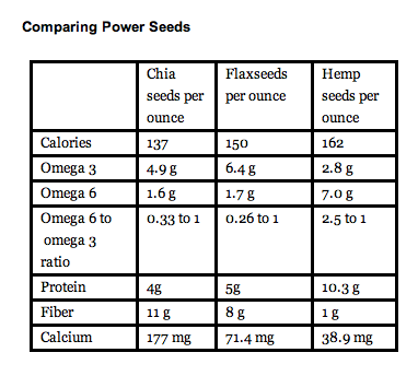 Omega-3s in chia, flax, hemp