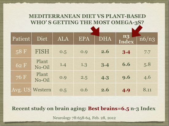 Omega-3 in Plant-Based vs Mediterranean Diet